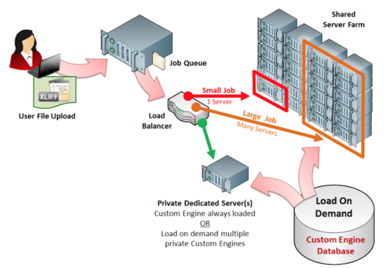 saas model in cloud computing