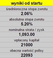 ViennaLife wyniki inwestowanie na emeryturę