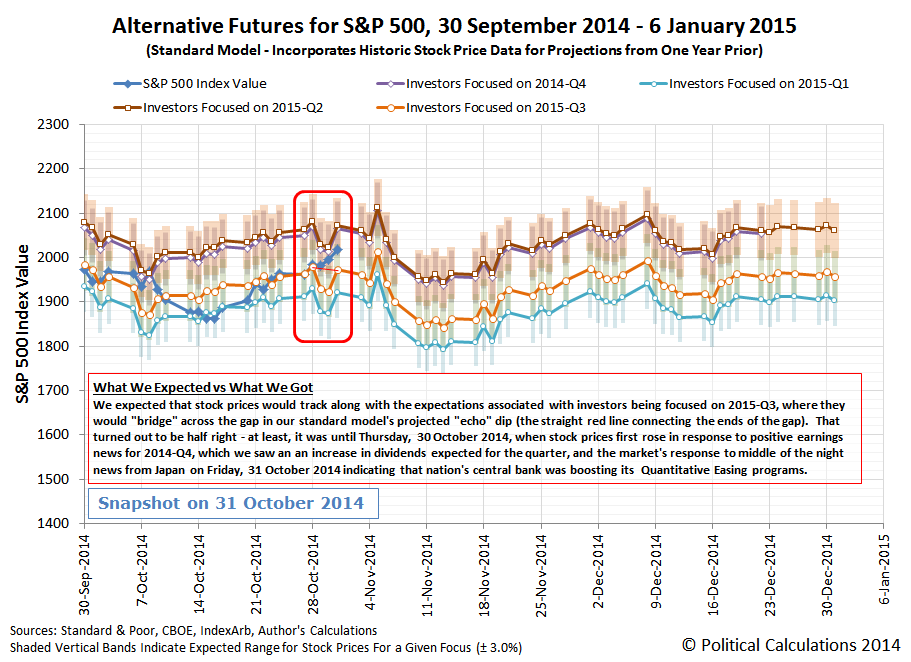 Alternative Future Trajectories for S&P 500, 2014-Q4, Standard Model, Snapshot on 31 October 2014, Annotated
