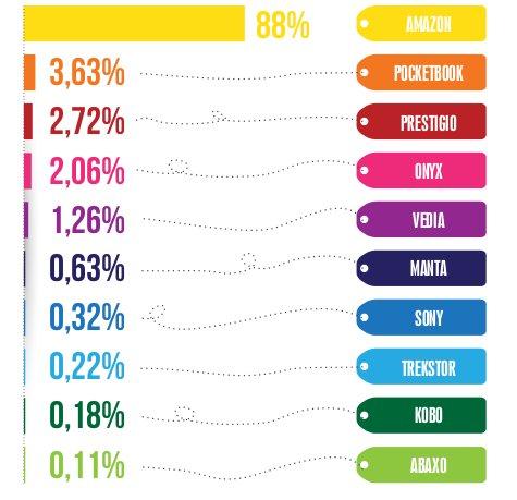 Popularność czytników według producenta na podstawie danych okazje.info