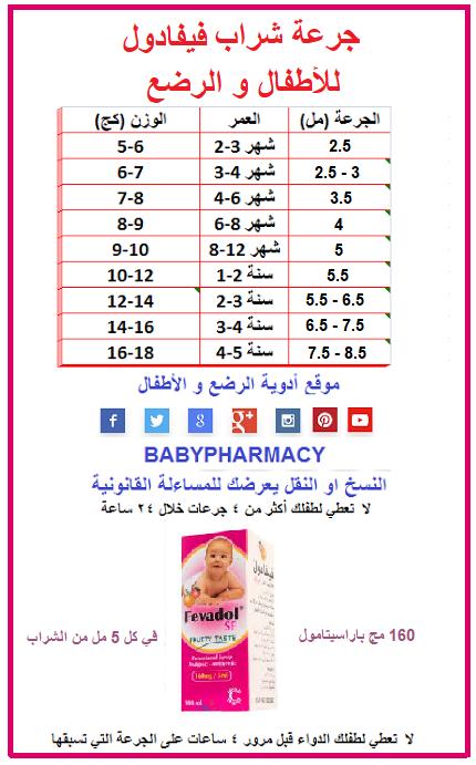 فيفادول شراب Babies And Children Pharmacy
