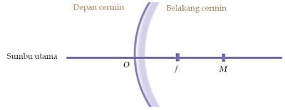 Sifat Bayangan dan Pembentukan Bayangan serta Sinar Istimewa pada Cermin Cembung