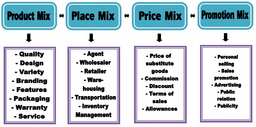 Project Analysis Meaning and Components of Marketing Mix - components marketing plan