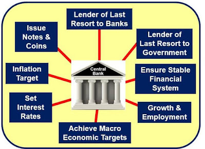 List of Countries Central Banks