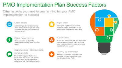PMO Implementation Plan Success Factors