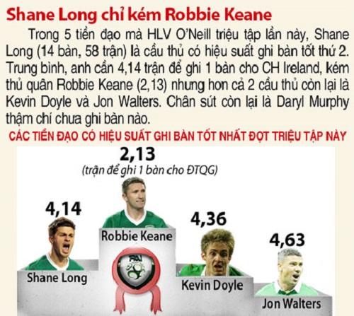 Shane Long chỉ kém Robbie Keane