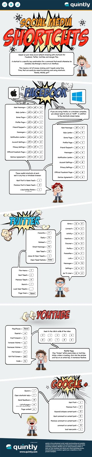 Save time with Social Media Shortcuts