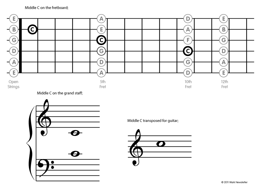 major scales treble clef, one octave