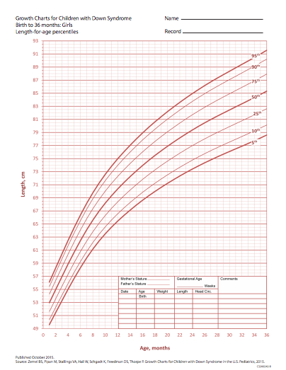 Down Syndrome Growth Chart Pdf
