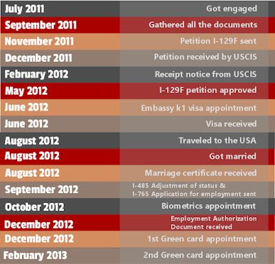 timeline for k1 visa