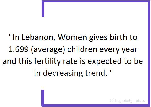 Lebanon  Population Fact
