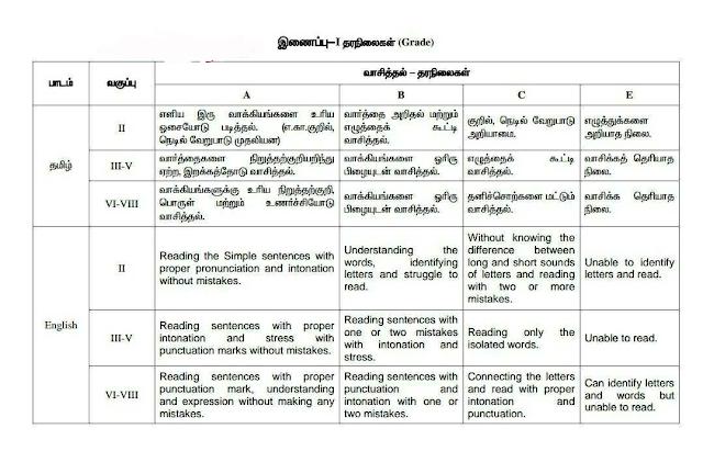 Periodical Assessment 2018 - 19 |வாசித்தல்மற்றும் எழுதுதல் தரநிலைகள் ( Grade )
