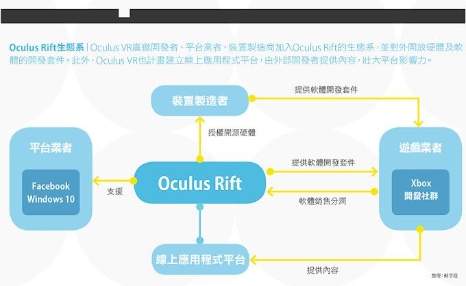 Oculus Rift生態系