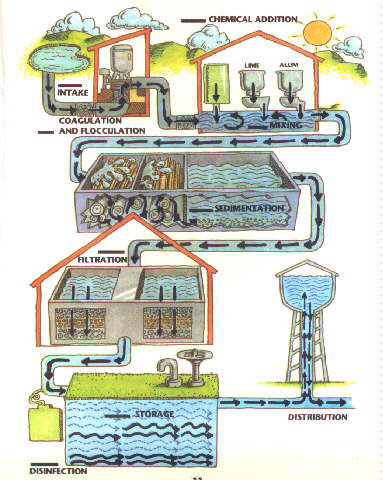 Water treatment Pengolahan Air
