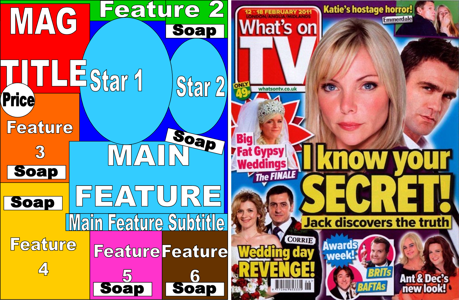 A2 Media- Soap Operas: TV Listing Front Cover - Analysis