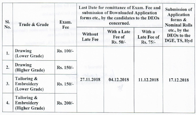 Telangana TCC exam fee last date, TS Technical  Certificate  Course 2018-2019