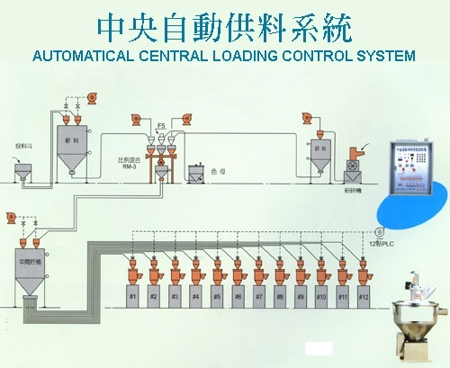 中央自動供料系統, Central Feeding System, 自動化設備, 自動送料設備, 中央供料系統, 自動供料系統, 高雄, Conveying units , CENTRAL MATERIAL CONVEYING SYSTEM, Centralized System, 集中管理システム, しゅうちゅうかんりしすてむ