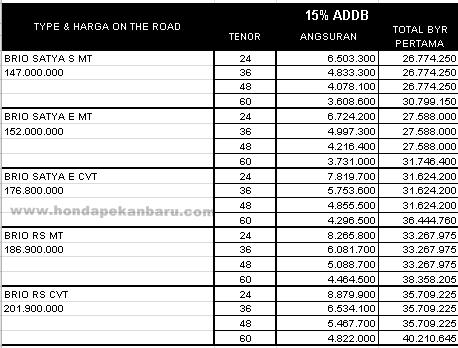Daftar Harga dan Paket Kredit Honda Brio Pekanbaru Riau DP Minimum April 2017