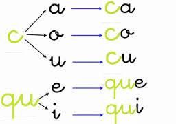 http://cplosangeles.juntaextremadura.net/web/lengua_tercer_ciclo/ortografia/sonido_k/sonidok01.htm