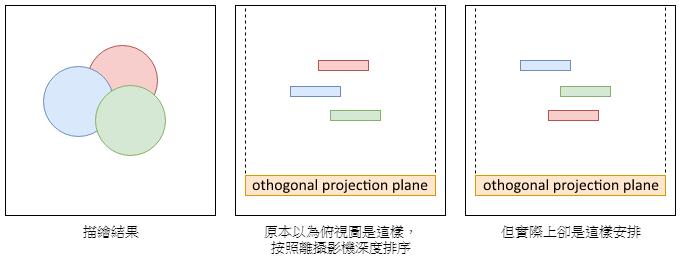 成像結果與場景俯視圖,rendering result 物件前後順序,不表示在場景中是依照其離攝影機深度來排列