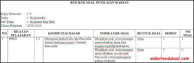 Kisi-kisi PH / UH Kelas 1 Tema 3 Kurikulum 2013 Terbaru
