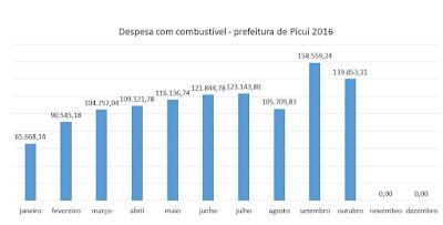Prefeitura de Picuí gastou R$158 mil em combustível no mês de setembro