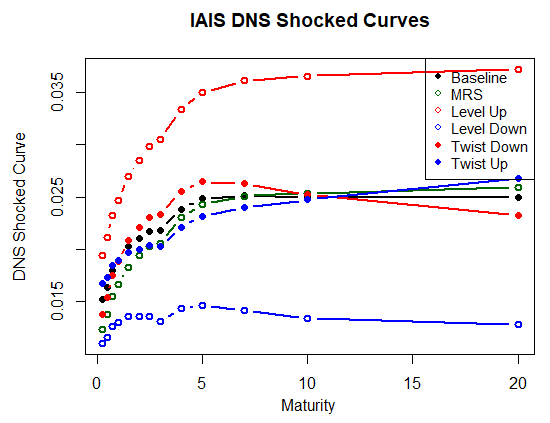 IAIS DNS shock algorithm