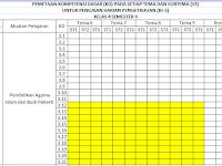 Kurikulum 2013 : Pemetaan KD Pada Setiap Tema dan Subtema Kelas 4 Semester 2