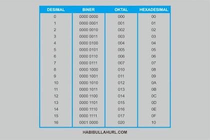 Pengertian Bilangan Desimal, Biner, Oktal Dan Heksadesimal