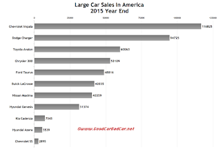 USA large car sales chart 2015 calendar year