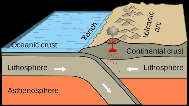 Lithosphere -  Folding and Faulting