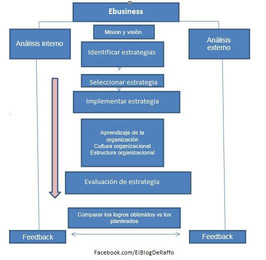 Planificación y desarrollo de estrategias ebusiness en la organización