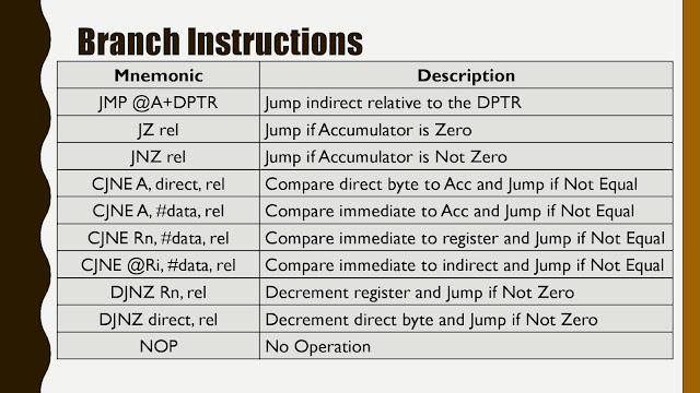 Atmel 8051 Instruction Set Students Creed