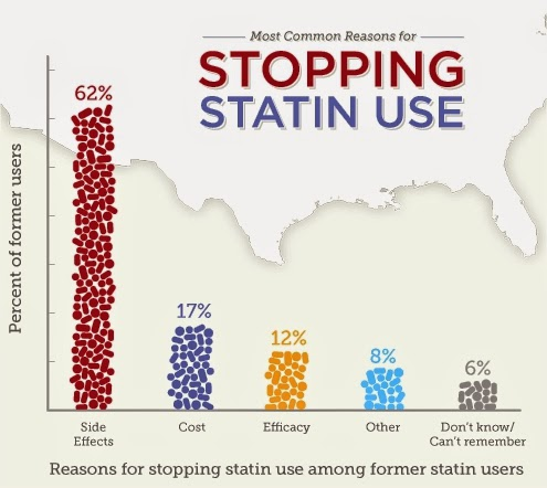 Risk of Statin use
