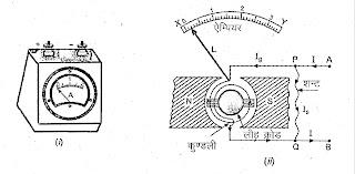 अमीटर ( Ammeter )