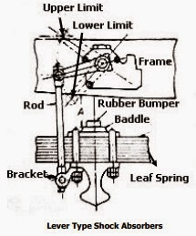 Lever Type Shock Absorbers