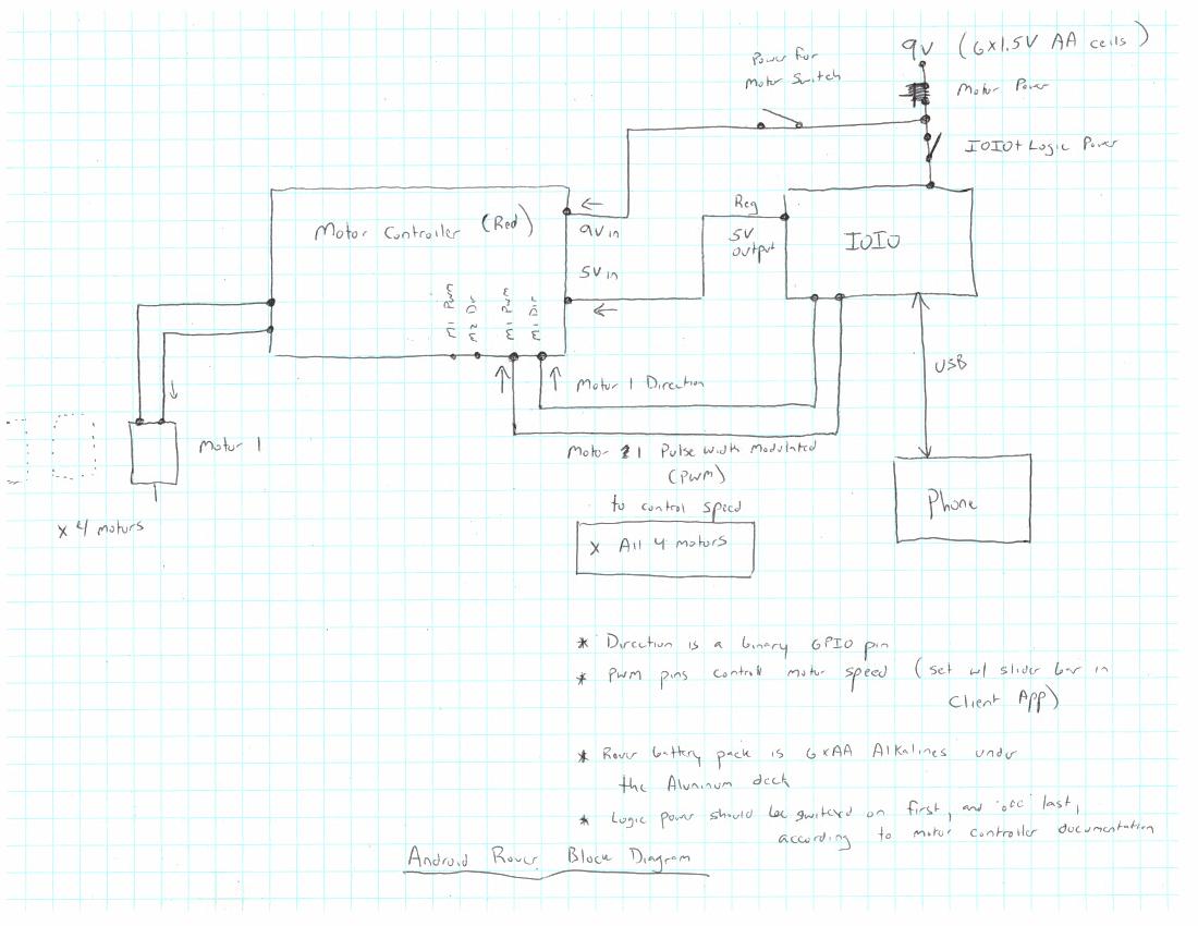 medium resolution of short block diagram