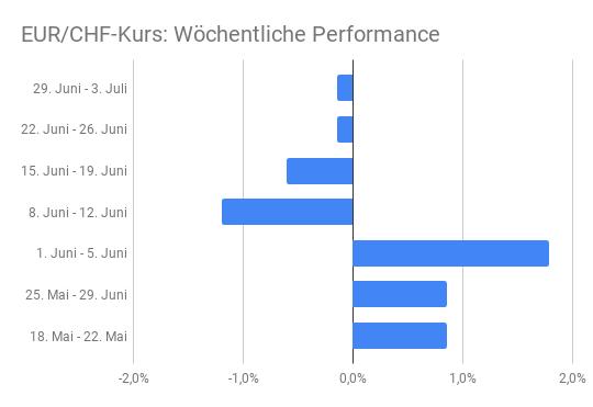 Balkendiagramm Gewinn- und Verlustwochen EUR/CHF-Kurs Mai-Juli 2020