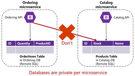 https://docs.microsoft.com/fr-fr/dotnet/standard/microservices-architecture/architect-microservice-container-applications/distributed-data-management