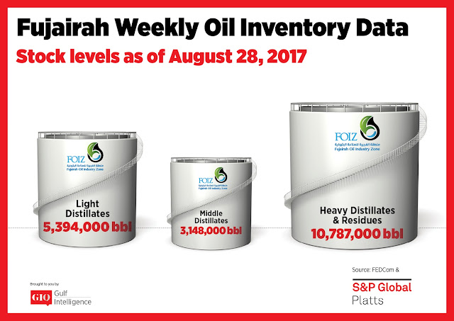 Chart Attribute: Fujairah Weekly Oil Inventory Data (as of Aug 28, 2017) / Source: The Gulf Intelligence