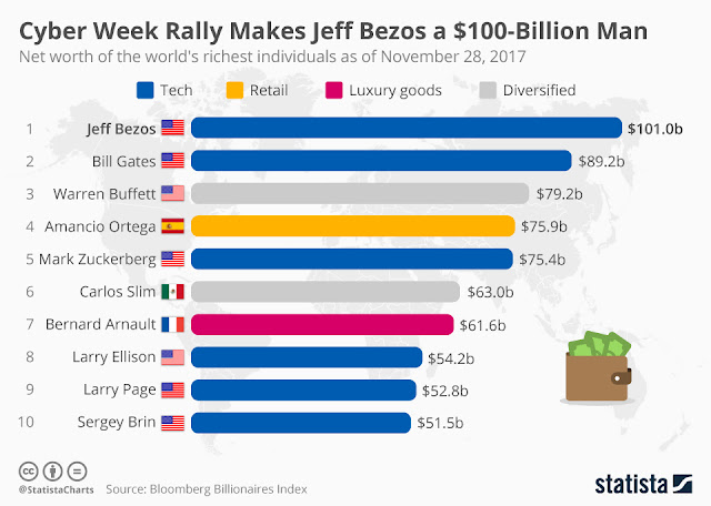 """ amazon 's stock rally makes jezz bezoz biggest winner"""