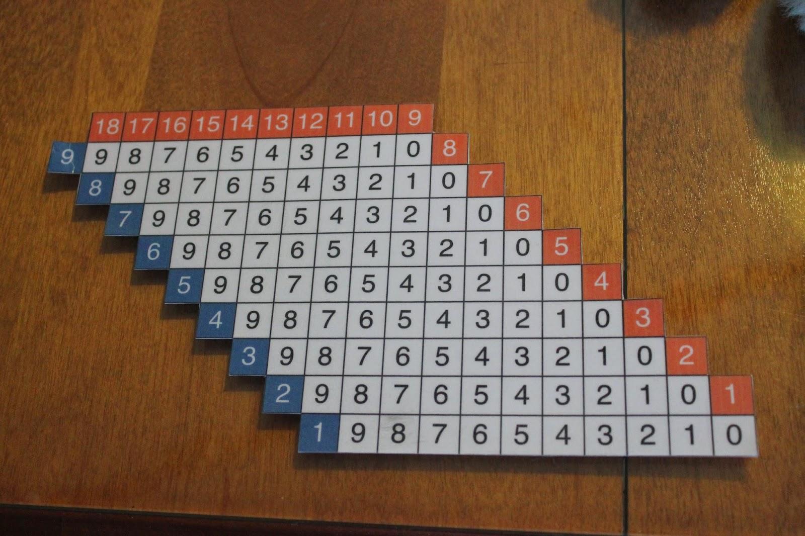 L 39 cole des amours m morisation de la soustraction - Les tables de soustraction a imprimer ...