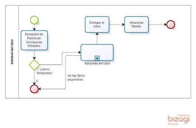 ejemplo proceso bpm proceso