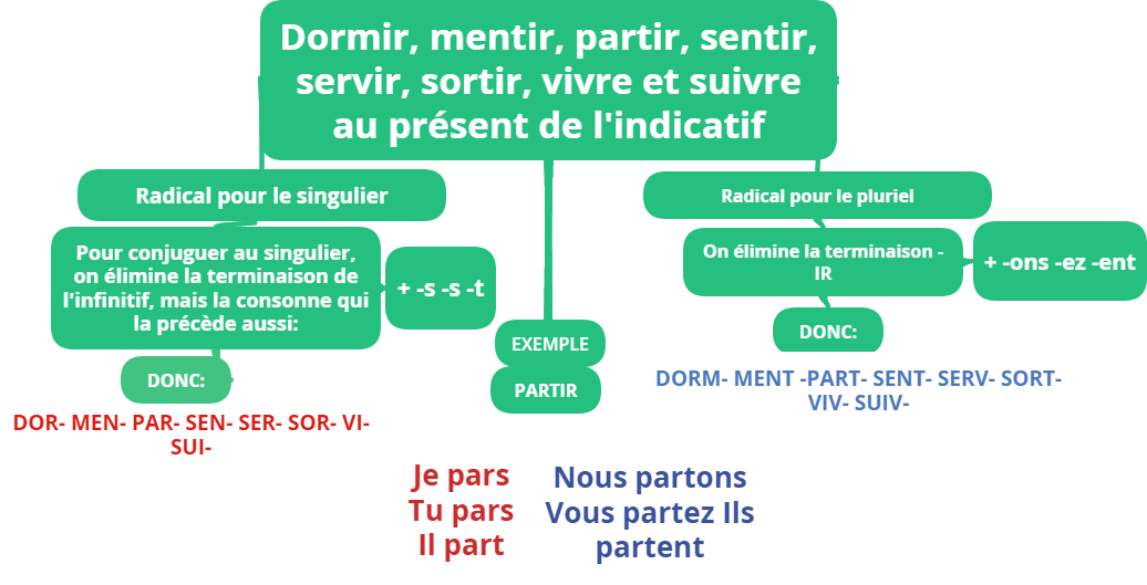 La Classe De Francais Verbes Du Troisieme Groupe En Ir Dormir Mentir Sortir Sentir Servir Etc Activites Interactives Et Fiche Telechargeable