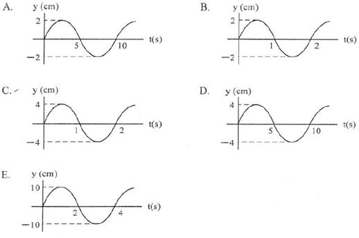 grafik hubungan simpangan dengan waktu