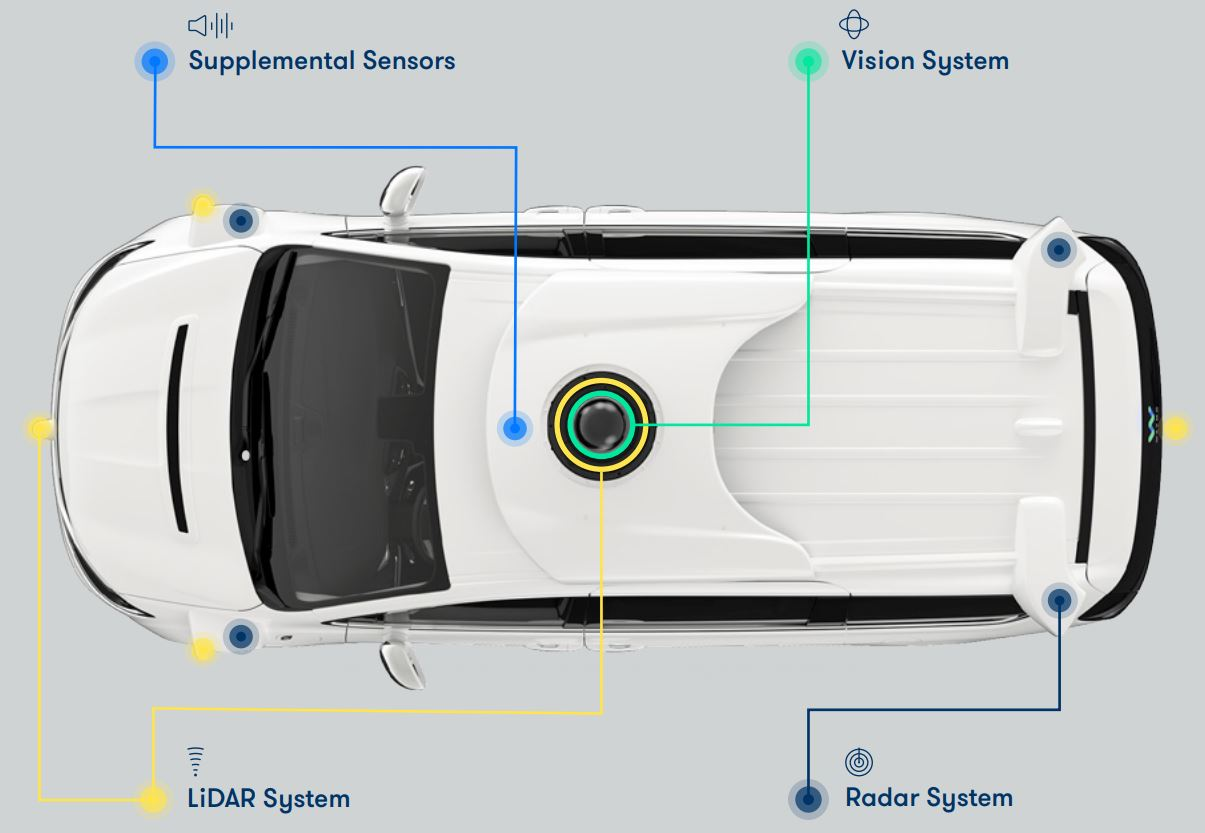 image sensors world waymo self driving car relies on 5 lidars and 1 surround view camera. Black Bedroom Furniture Sets. Home Design Ideas