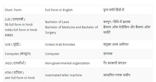 General Knowledge What Are The Abbreviations We Use Daily But Don T Know Full Form Viru Bhardwaj