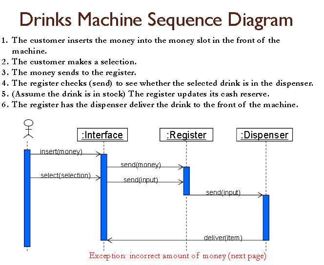 Software engineering: Sequence Diagram