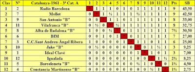 Clasificación Campeonato de Cataluña 1961 - 3ª Categoría A