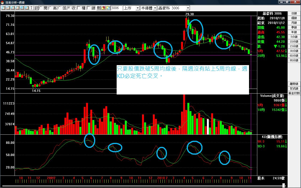KD與均線的關係 | Taiwanpt | 玩股網